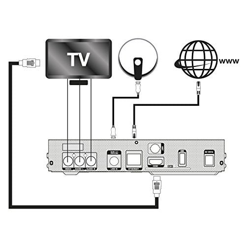 Conexiones receptor TV satélite IRIS 9800HD